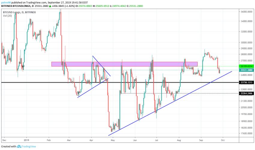 Bitcoin Technical Market Analysis 27th September 2019