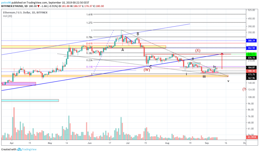 Ethereum Technical Market Analysis 10th September 2019