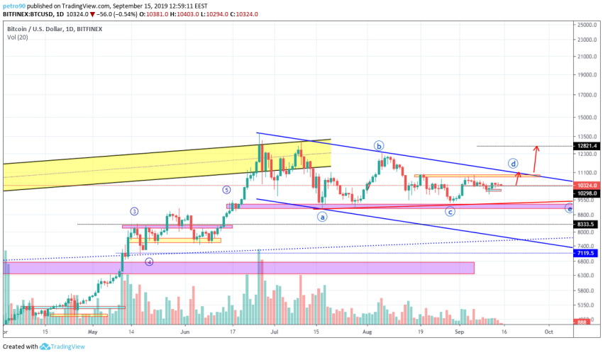 Bitcoin Technical Market Analysis 15th September 2019