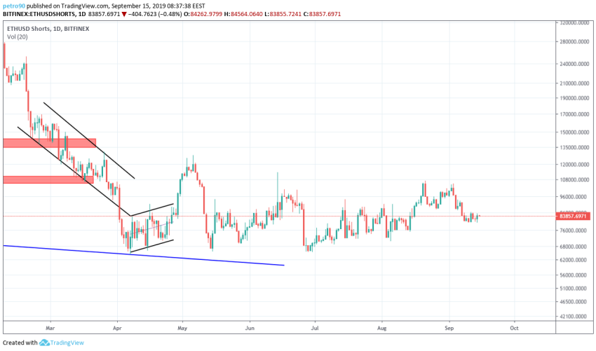 Ethereum Technical Market Analysis 15th September 2019