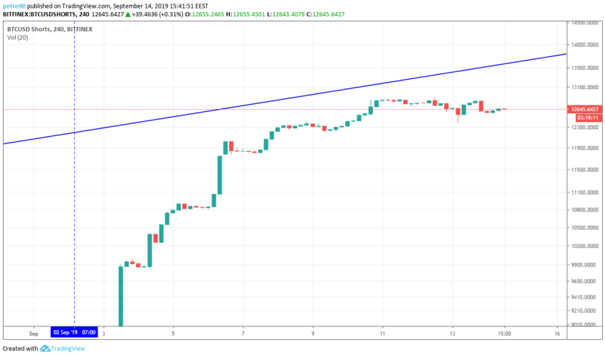 Bitcoin Technical Market Analysis 14th September 2019