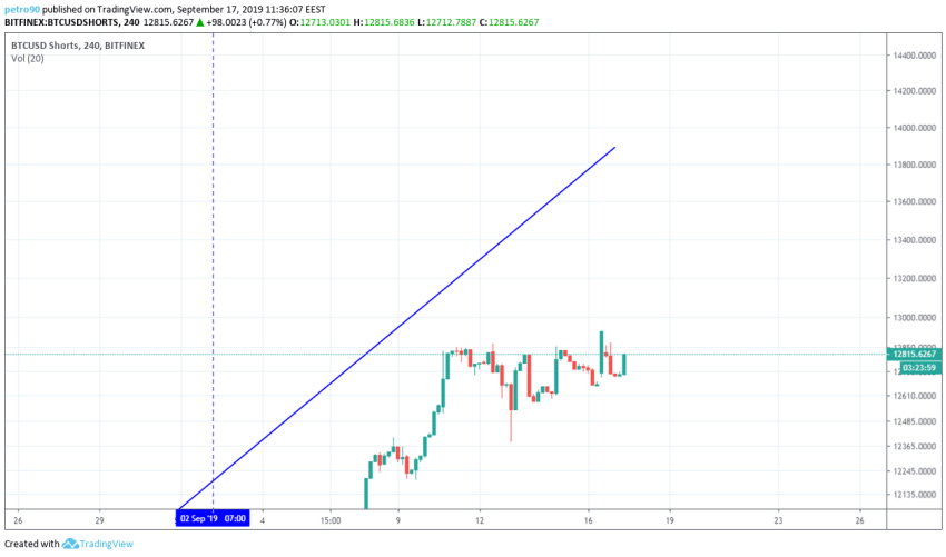 Bitcoin Technical Market Analysis 17th September 2019