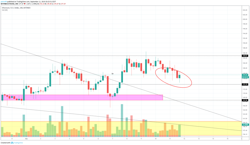 Ethereum Technical Market Analysis 12th September 2019