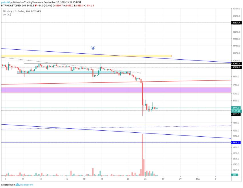 Bitcoin Technical Market Analysis 26th September 2019