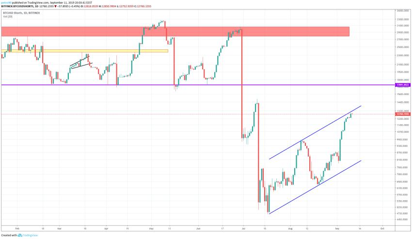 Bitcoin Technical Market Analysis 12th September 2019