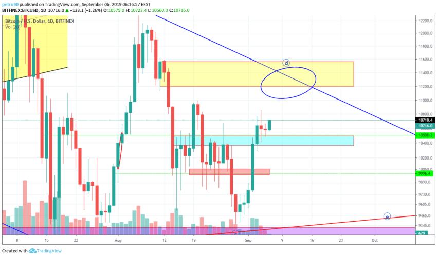 Bitcoin Technical Market Analysis 6th September 2019