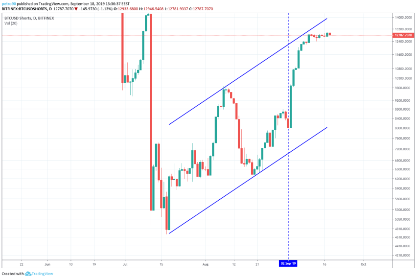 Bitcoin Technical Market Analysis 18th September 2019