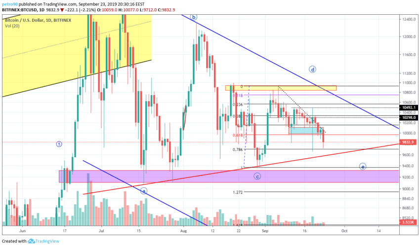 Bitcoin Technical Market Analysis 23rd September 2019
