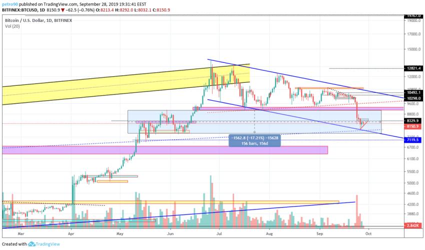 Bitcoin Technical Market Analysis 28th September 2019