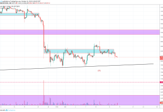 Bitcoin Technical Market Analysis 16th October 2019