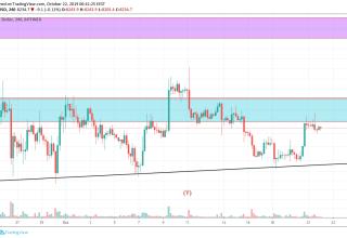 Bitcoin Technical Market Analysis 22nd October 2019