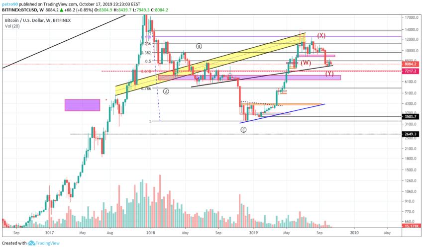 Bitcoin Technical Market Analysis 18th October 2019