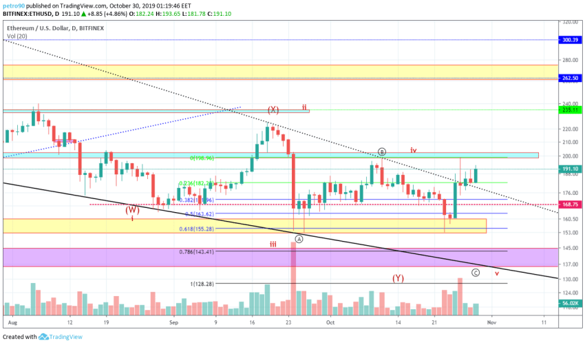 Ethereum Technical Market Analysis 30th October 2019
