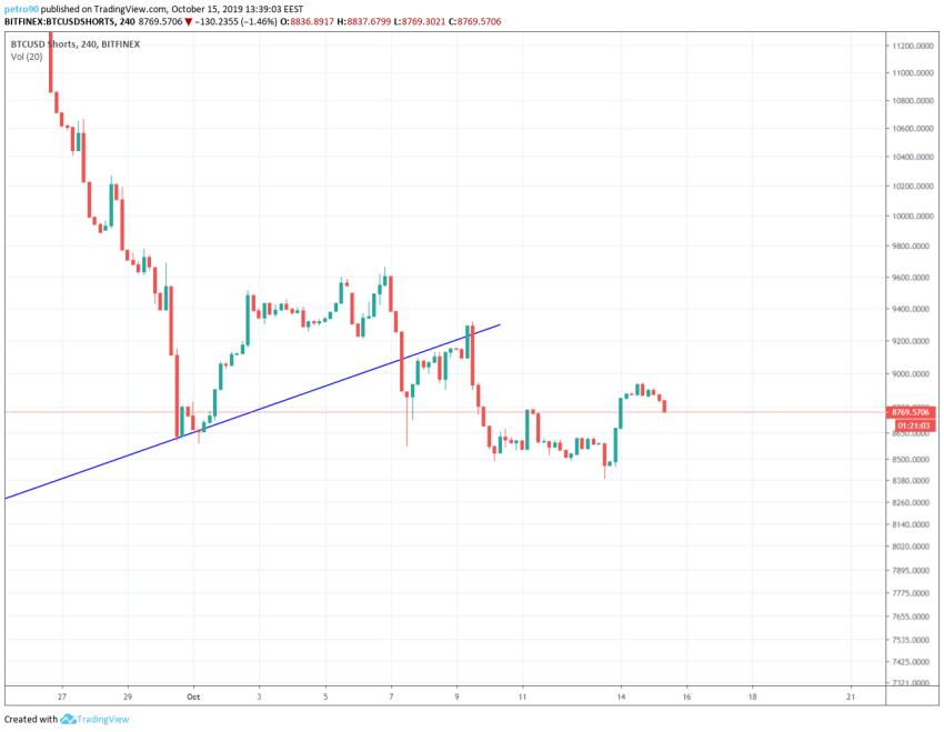 Bitcoin Technical Market Analysis 15th October 2019