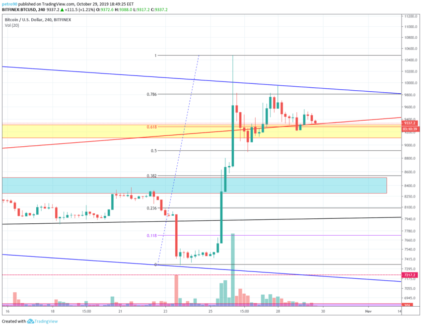 Bitcoin Technical Market Analysis 29th October 2019