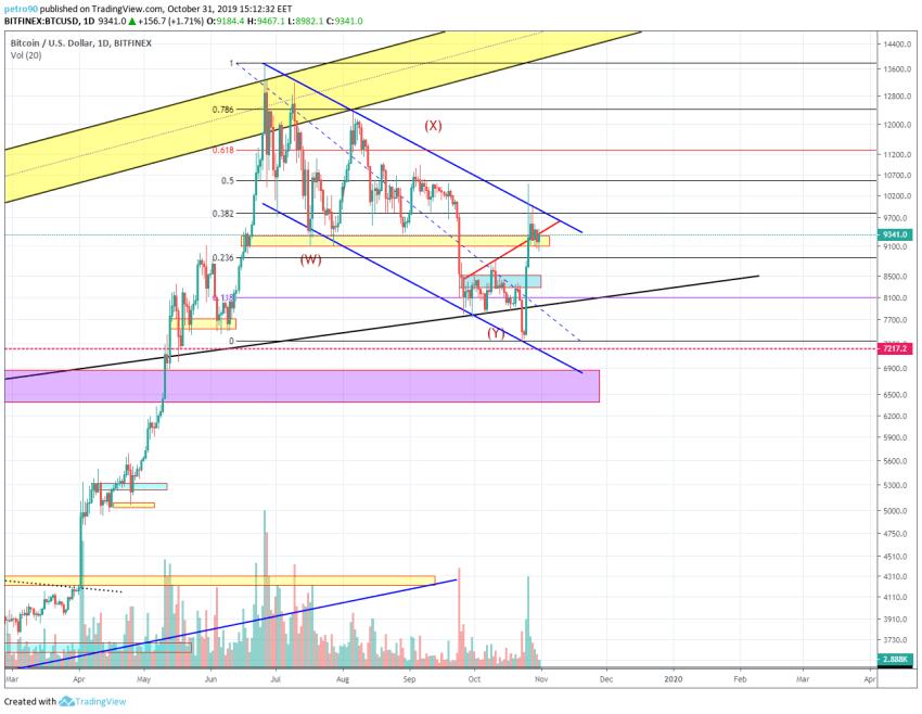 Bitcoin Technical Market Analysis 31st October 2019