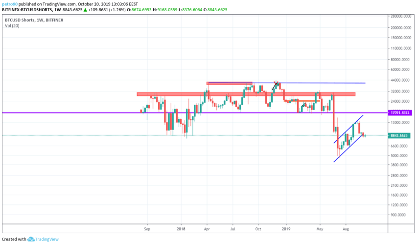 Bitcoin Technical Market Analysis 20th October 2019