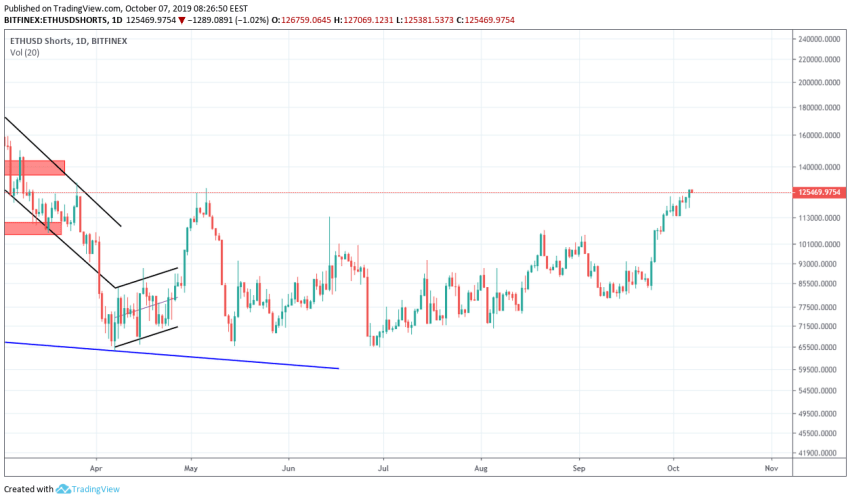 Ethereum Technical Market Analysis 7th October 2019