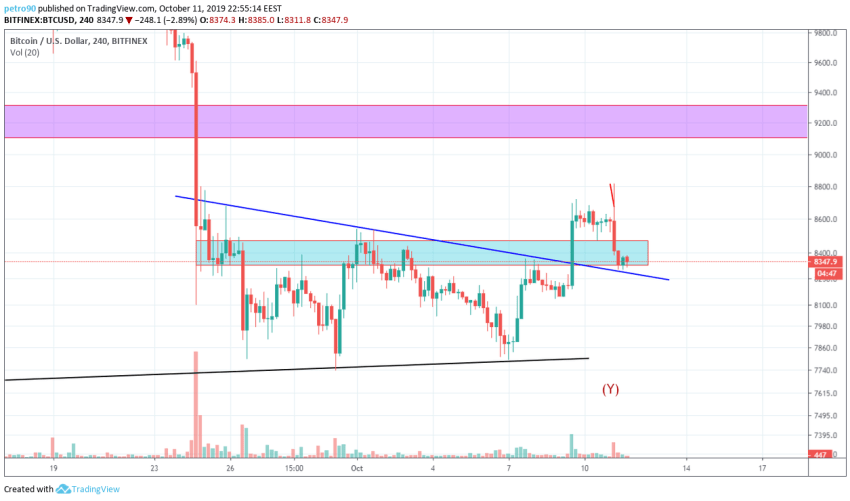 Bitcoin Technical Market Analysis 11th October 2019