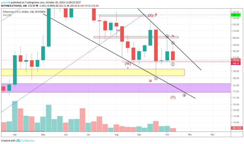 Ethereum Technical Market Analysis 20th October 2019
