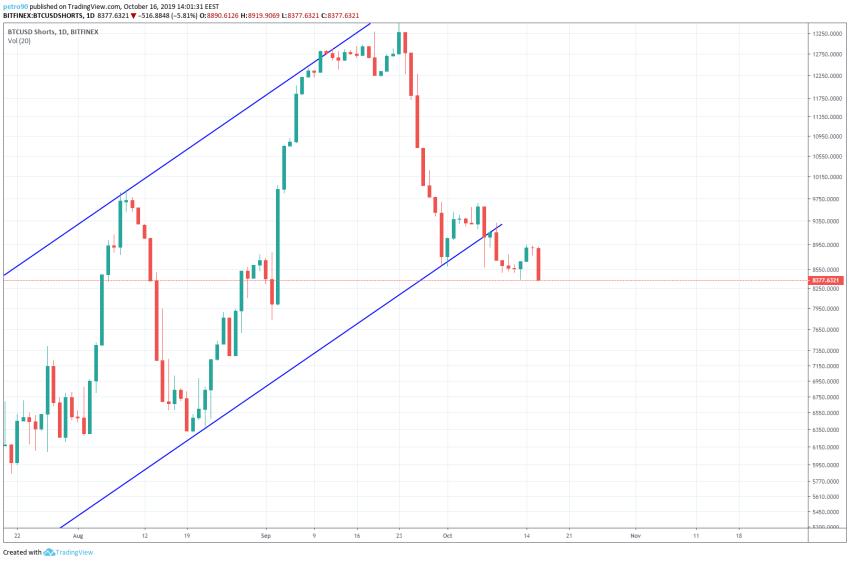 Bitcoin Technical Market Analysis 16th October 2019