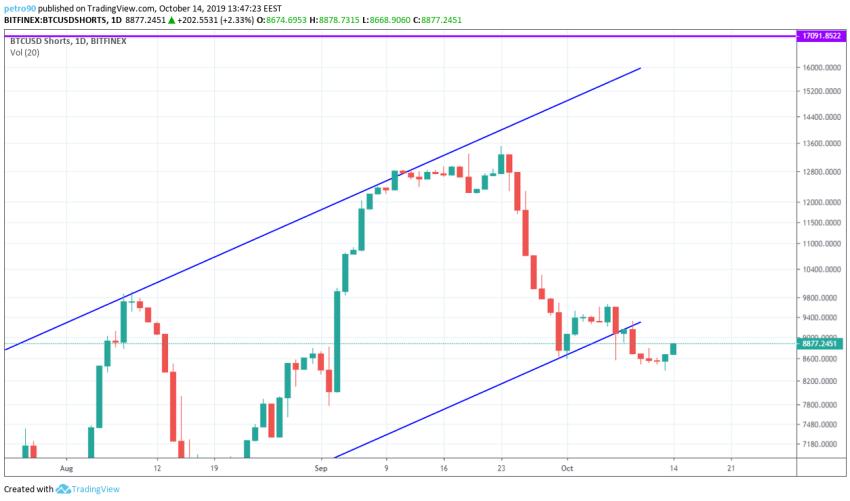 Bitcoin Technical Market Analysis 14th October 2019