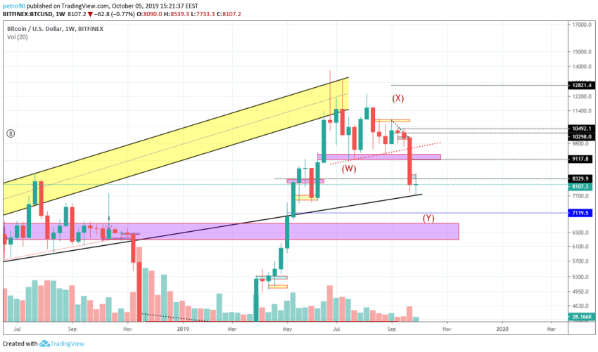 Bitcoin Technical Market Analysis 5th October 2019