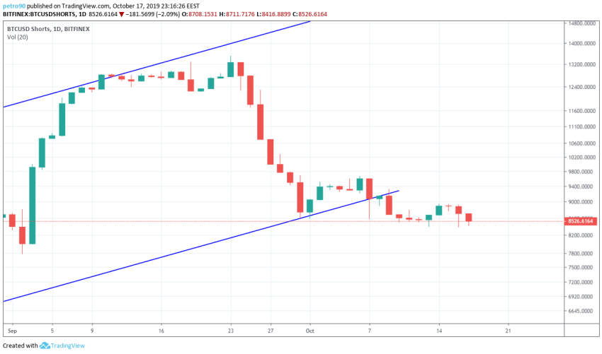 Bitcoin Technical Market Analysis 18th October 2019