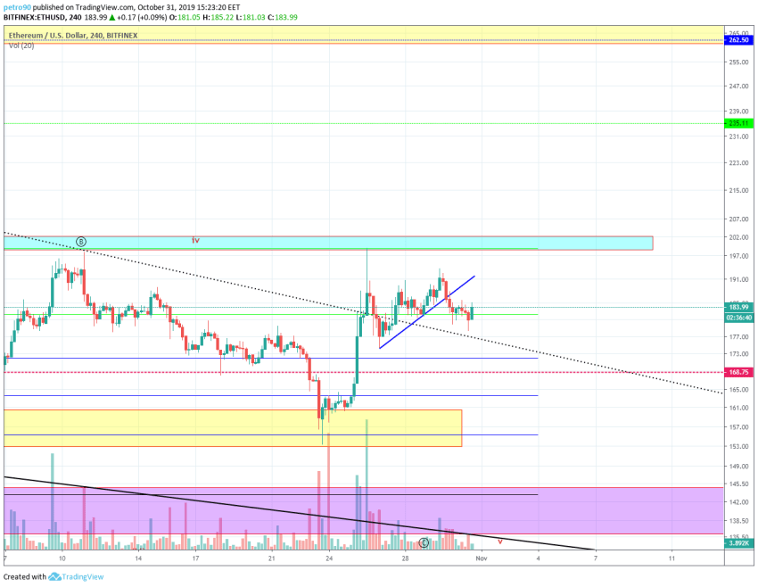 Ethereum Technical Market Analysis 31st October 2019