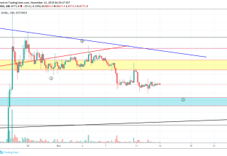 Bitcoin Price and Technical Market Analysis 14th November 2019