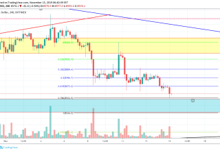 Bitcoin Price and Technical Market Analysis 15th November 2019
