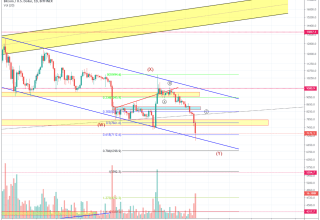Bitcoin Price and Technical Market Analysis 22nd November 2019