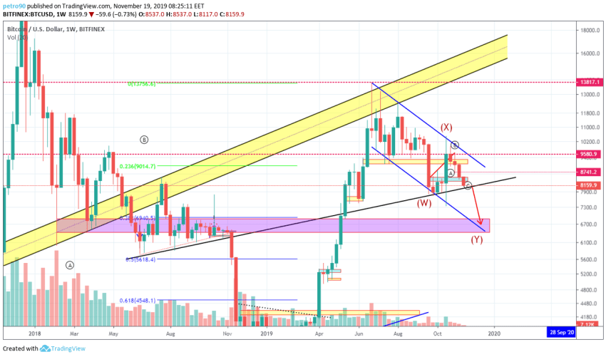 Bitcoin Price and Technical Market Analysis 19th November 2019