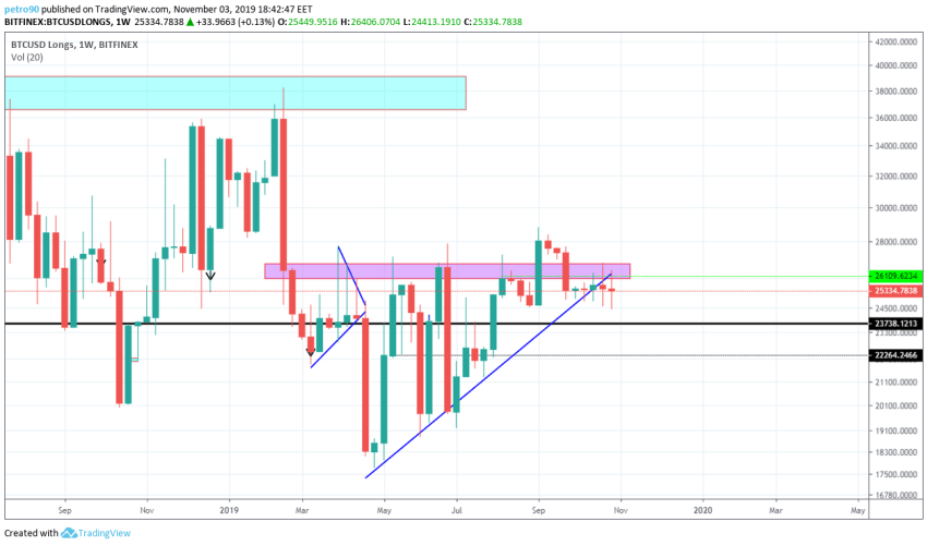 Bitcoin Technical Market Analysis 4th November 2019