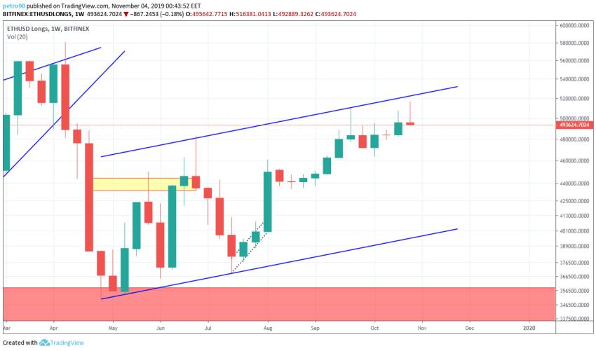 Ethereum Technical Market Analysis 4th November 2019