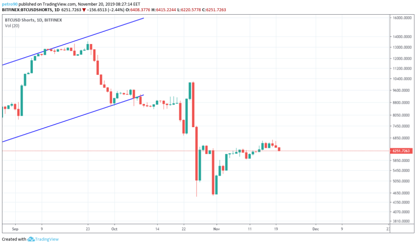 Bitcoin Price and Technical Market Analysis 20th November 2019
