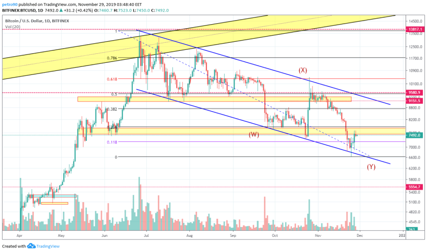 Bitcoin Price and Technical Market Analysis 29th November 2019