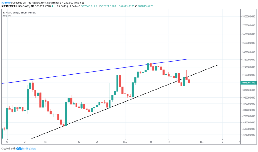 Ethereum Price and Technical Market Analysis 27th November 2019
