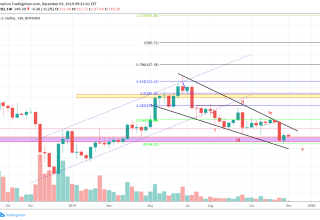 Ethereum Price and Technical Market Analysis 3rd November 2019