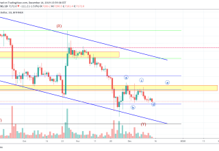 Bitcoin Price and Technical Market Analysis 14th December 2019