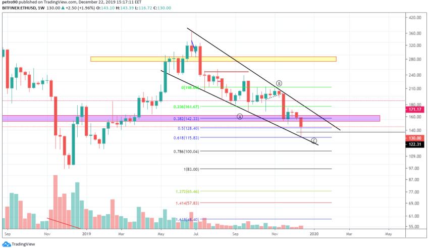 Ethereum Technical Market Analysis 22nd December 2019