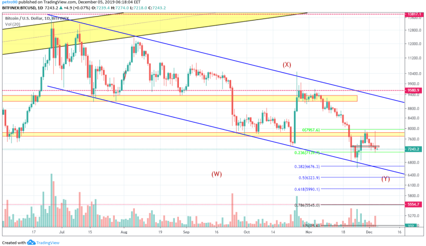 Bitcoin Price and Technical Market Analysis 5th December 2019