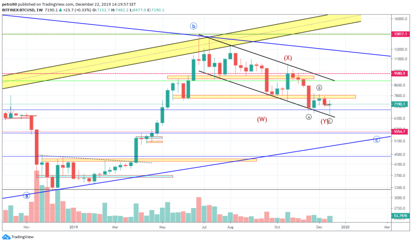 Bitcoin Price and Technical Market Analysis 22nd December 2019