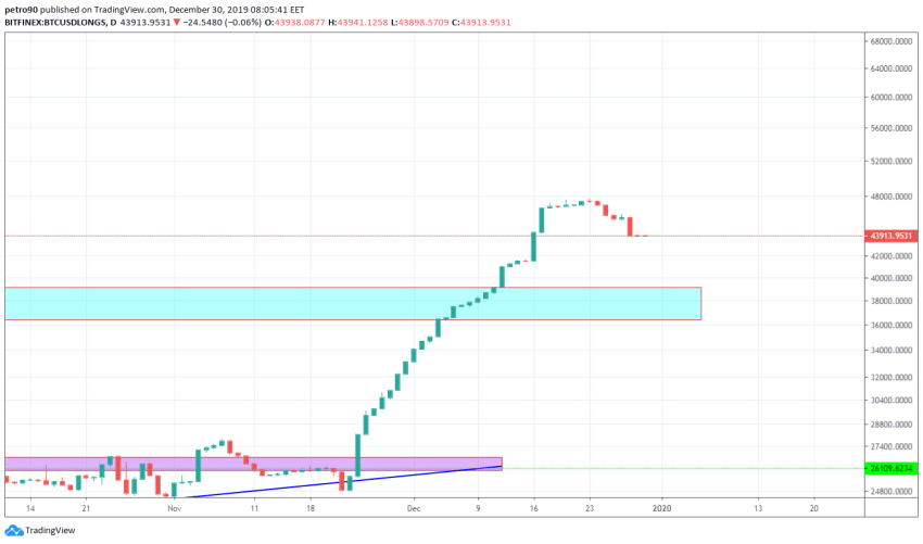 Bitcoin Price and Technical Market Analysis December 30th, 2019