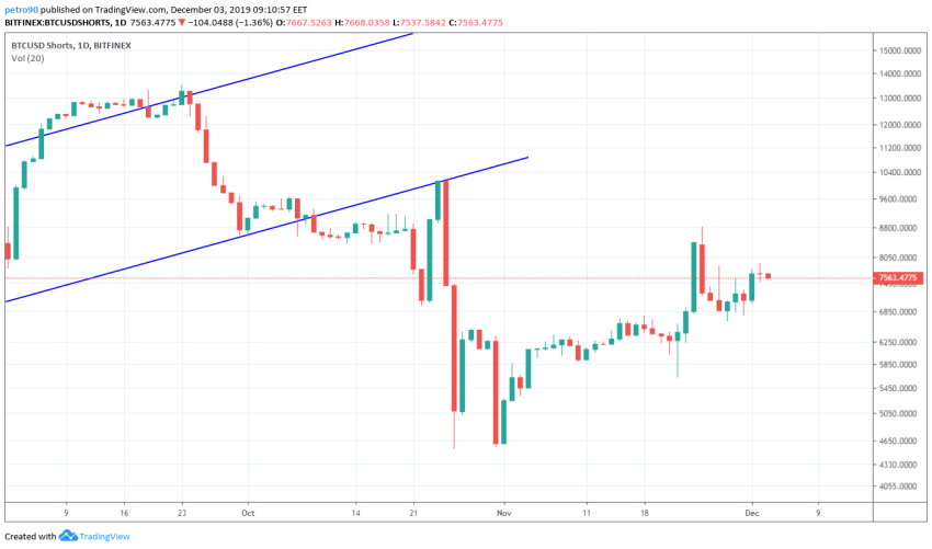 Bitcoin Price and Technical Market Analysis 3rd December 2019
