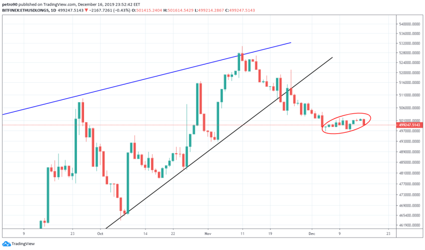 Ethereum Price and Technical Market Analysis 17th December 2019