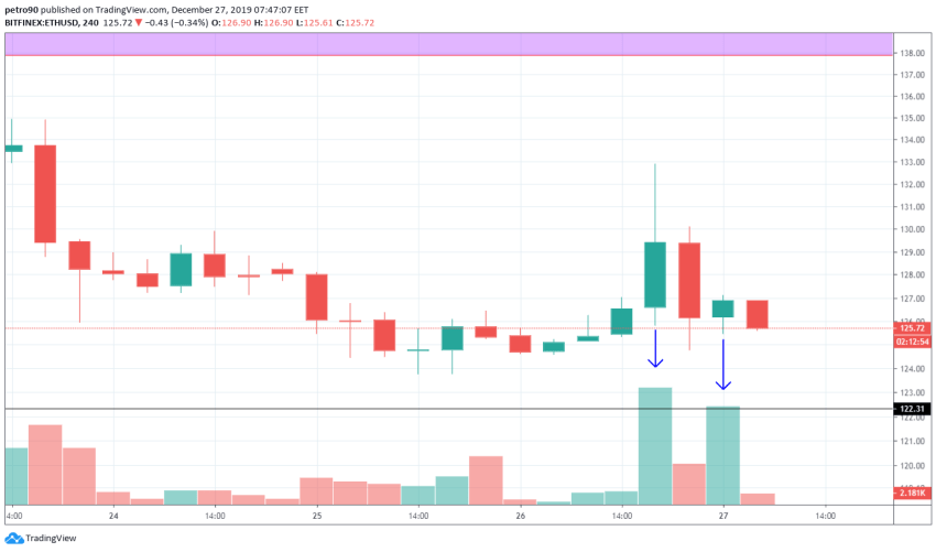 Ethereum Price and Technical Market Analysis 27th December 2019