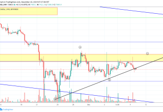 Bitcoin Price and Technical Market Analysis 10th December 2019