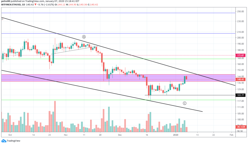 Ethereum Price and Technical Market Analysis January 7th, 2020