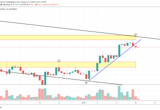 Bitcoin Price and Technical Market Analysis January 21st, 2020